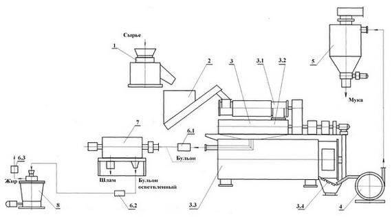 Схема и принцип работы линии.  2.- Бункер со шнеком-дозатором.  Линия переработки мясокостного сырья с получением...